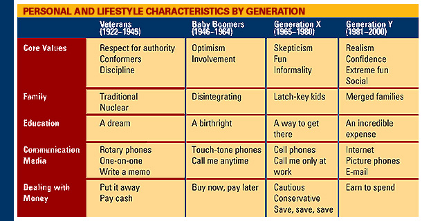 a description of the members of the generation x Members of this generation are often the children of baby boomers, and have overtaken them as the largest population group the name was popularized by the book millennials rising: the next great generation by neil howe babynamewizard's laura wattenberg has pointed out that we have seen.